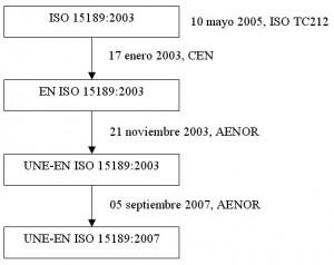 Evolución ISO 15189