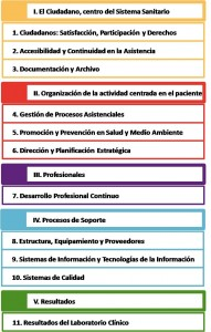 Certificación ACSA. Estructura y Contenido