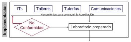 Desarrollo e implementación del sistema de gestión de la calidad adecuado a la Norma ISO en los laboratorios clínicos