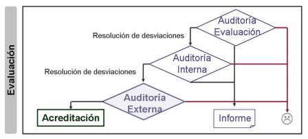Auditoría y evaluación del sistema de gestión de la calidad de los laboratorios clínicos adecuándose a la norma ISO